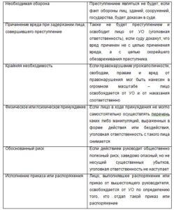 Соотношение и различие наказания и уголовной ответственности в законодательстве РФ